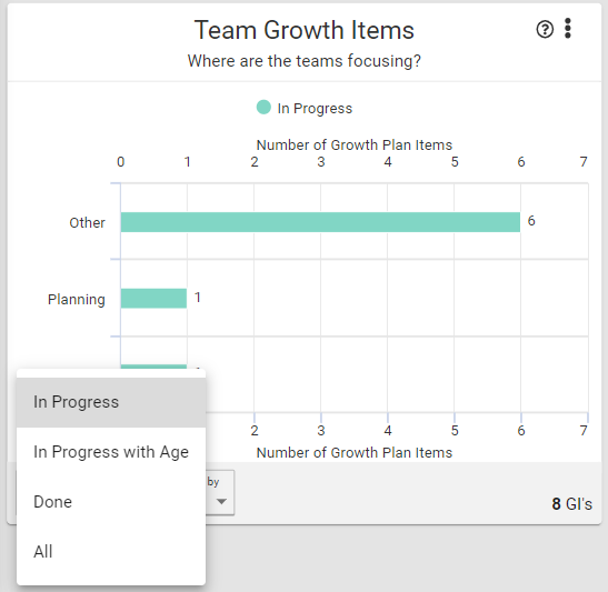 team_growth_items_in_progress.PNG