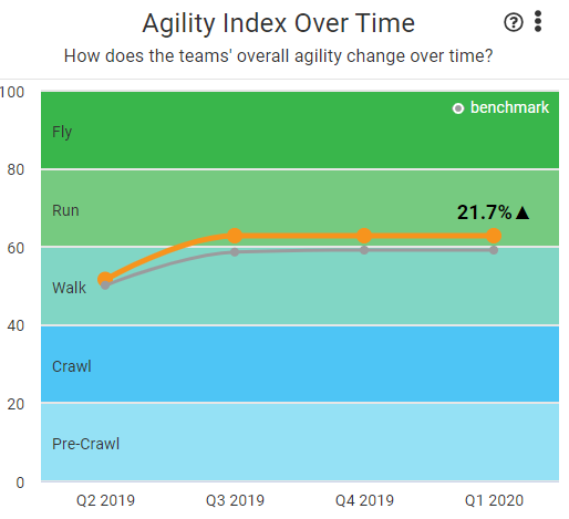 agility_over_time_with_benchmark.PNG