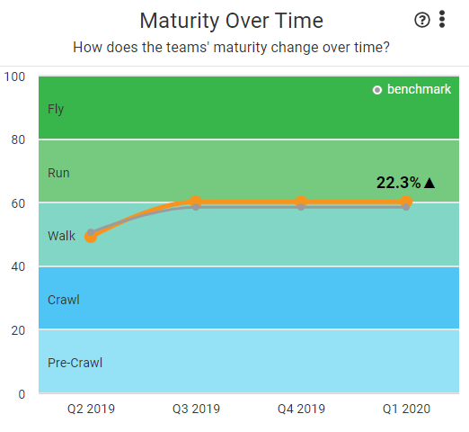 maturity_over_time_with_benchmark.PNG