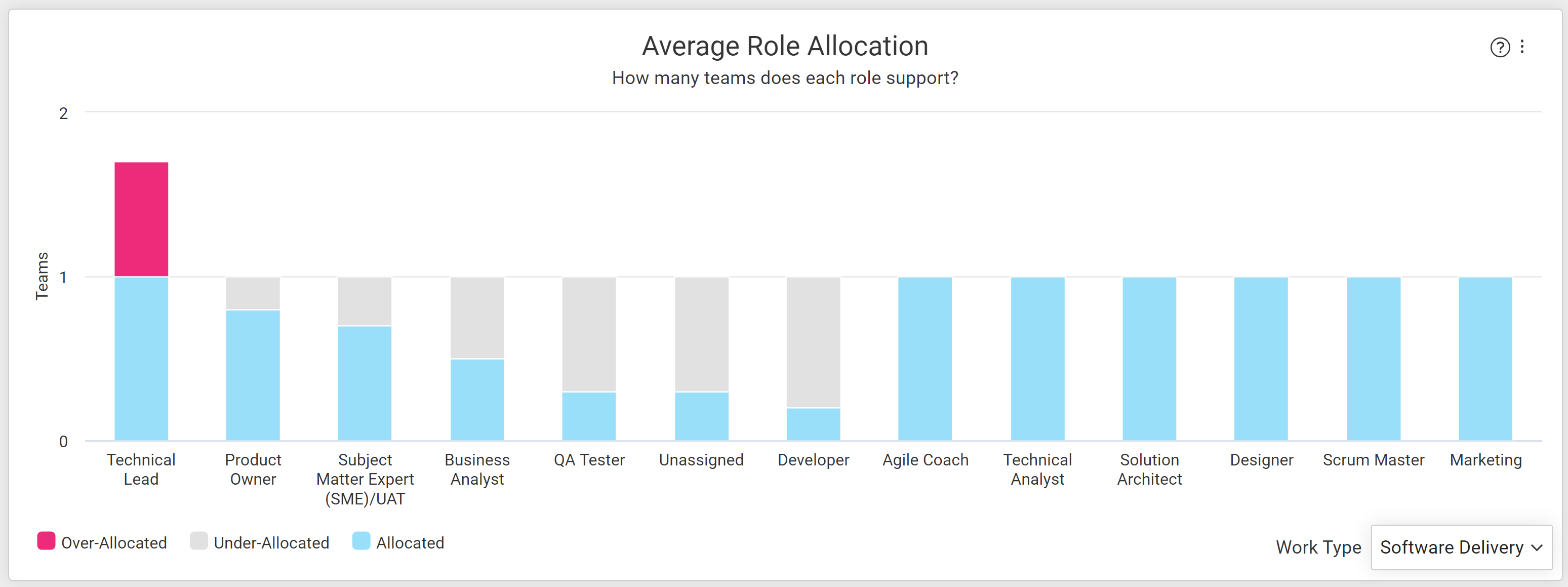 Average_role_allocation.PNG